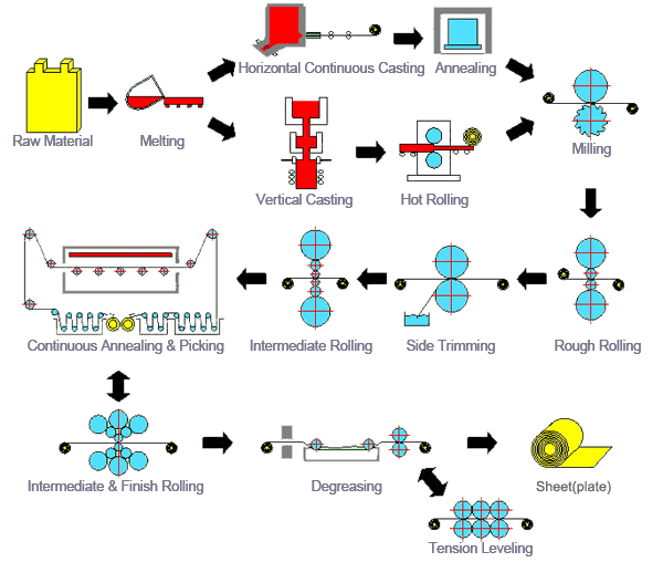 Manufacturing Process for Steel Sheet Plates